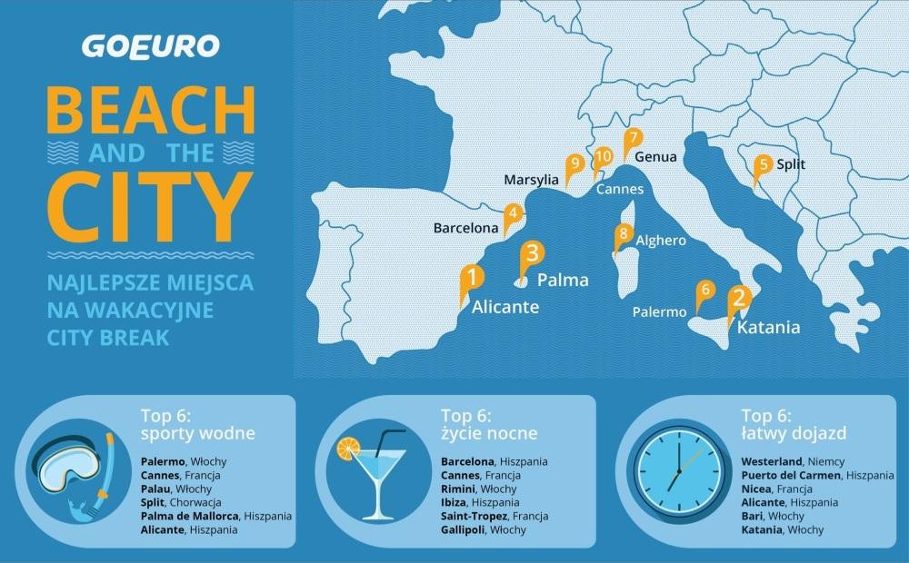 100 europejskich miast na wakacje w 2017 roku! 100 europejskich miast na wakacje